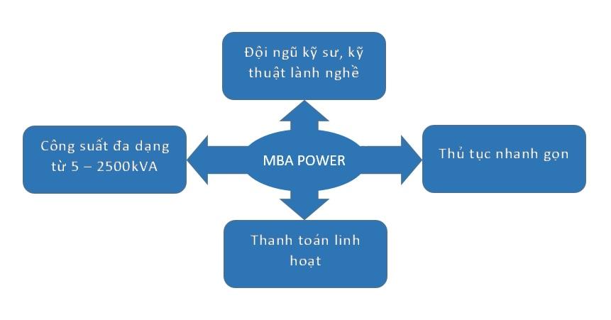 Cho thue may phat dien
